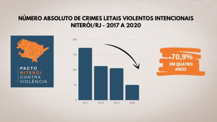 IPEA: Niterói entre as três cidades com maior redução de homicídios no país